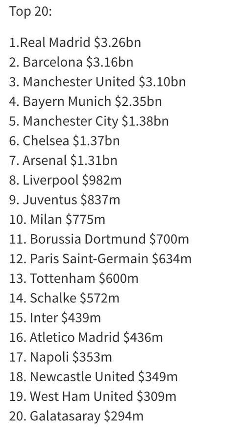 Forbes Football Club Rich List 2015