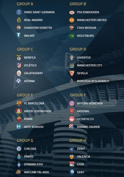 Champions League Draw 2015 2016 Group Stage