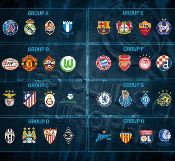 Champions League Group Stage Draw 2015 16