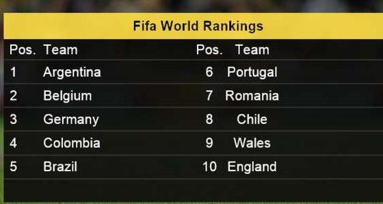 Romania World Ranking