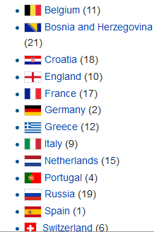 european qualifiers at world cup 2014