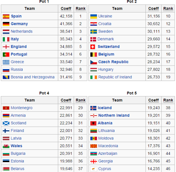 Euro 2016 Qualifying Pots