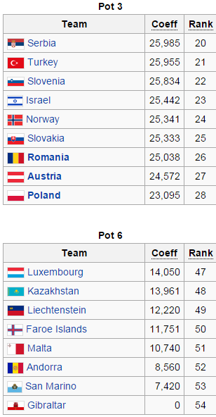 Euro 2016 Qualifying Seeds