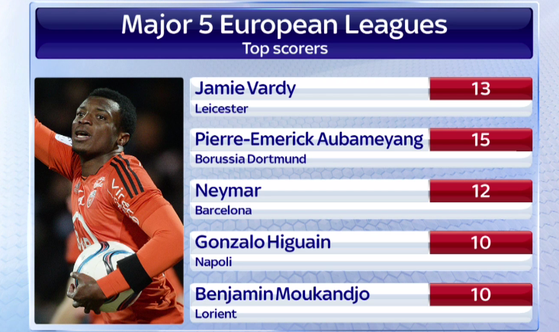 Vardy Europe Top Scorer