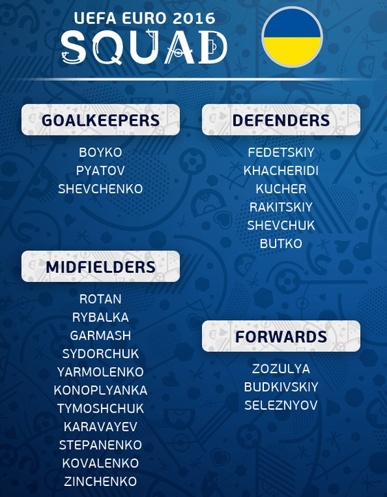 Ukraine Squad Euro 2016 23 Man Team