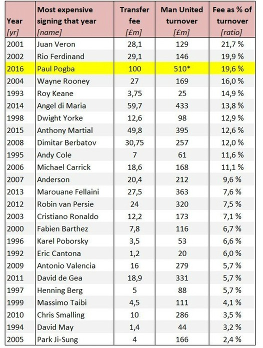Percentage of Turnover