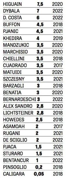Juventus Salaries 2017 2018