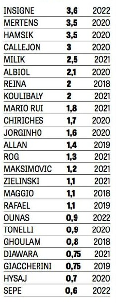 Salaries SSC Napoli 2017 2018