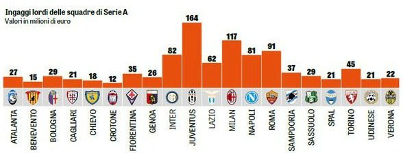 Wage Bill Serie A by Club 2017 18
