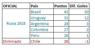 CONMEBOL WC Table Qualifying