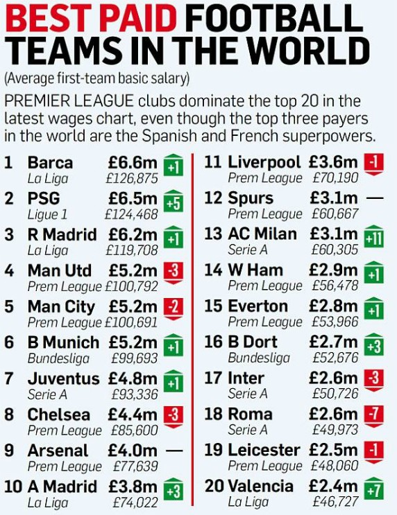 Clubs With the Highest Salaries 2017