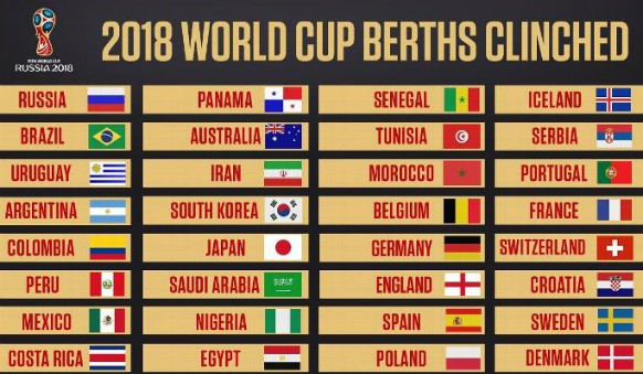 Teams to have Qualified for WC 2018