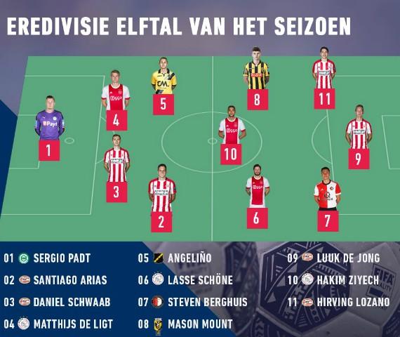 Eredivisie Team of the Year 2017 2018