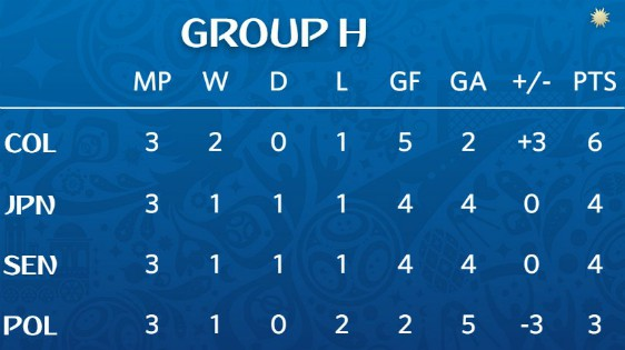 Group H Margins