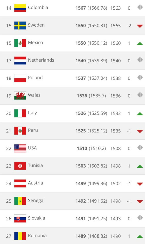 FIFA International Rankings September 2018