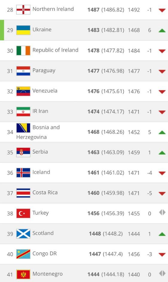 FIFA Rankings 3 Sep 18