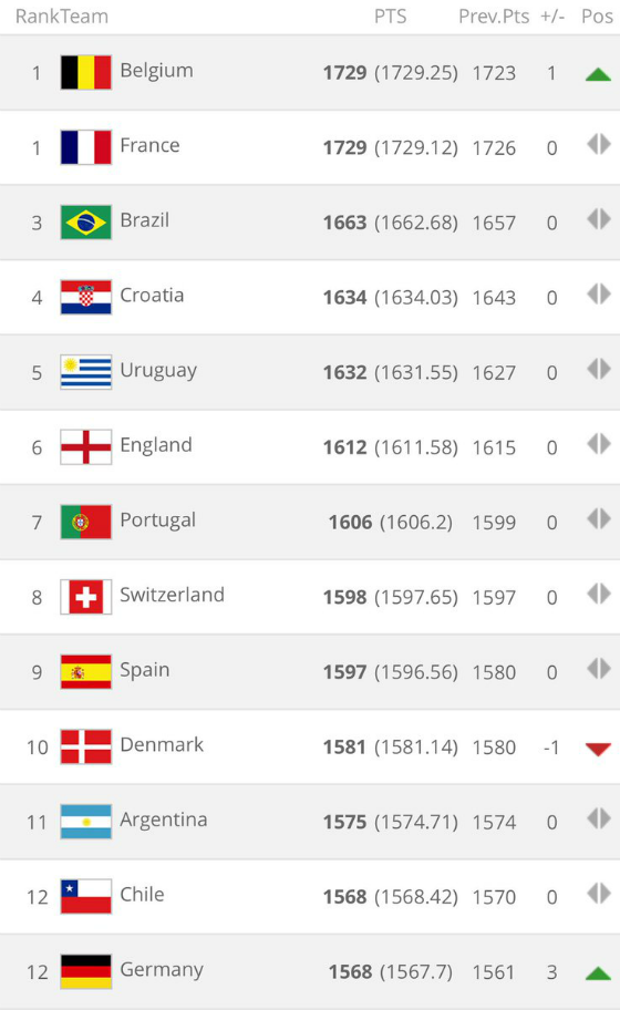 FIFA Rankings September 2018