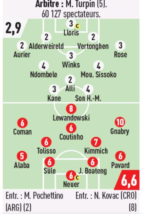 L'Equipe Ratings Tottenham 2-7 Bayern Munich