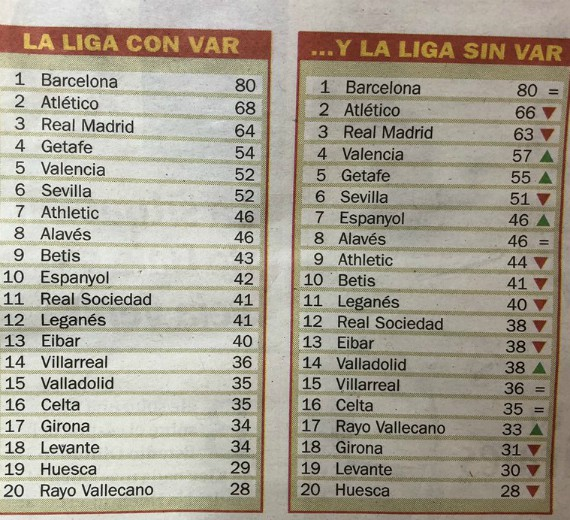 La Liga Table with and without VAR