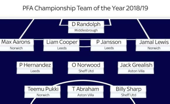 PFA Championship Team of the Year 2019
