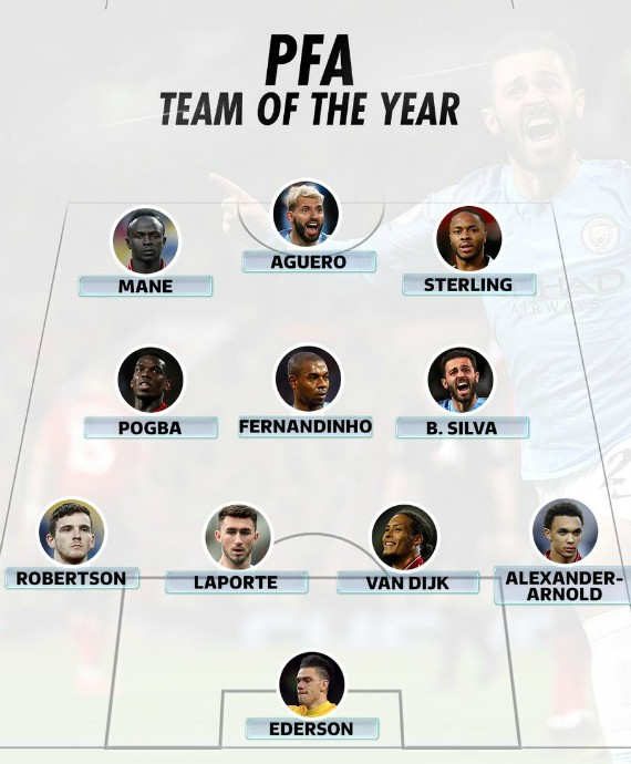 PFA Premier League Team of the Year 2019