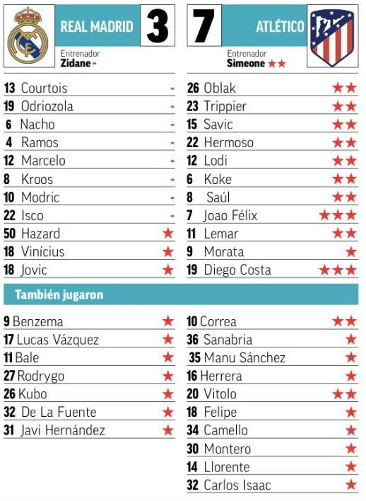Real 3-7 Atleti Player ratings