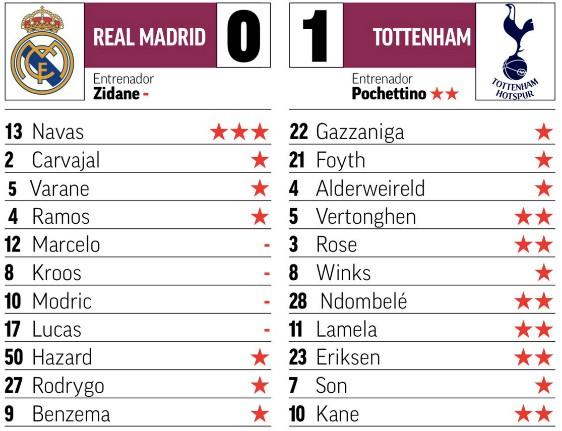 Real Madrid vs Tottenham Audi Cup Player Ratings 2019