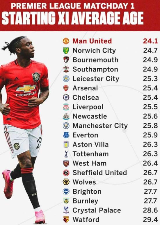 Average Age of Premier League Squads Match Day 1 2019-20