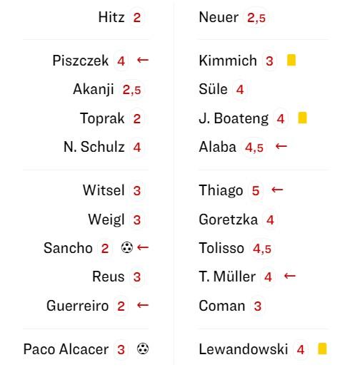 Borussia Dortmund Bayern Munchen SuperCup Noten Kicker 2019