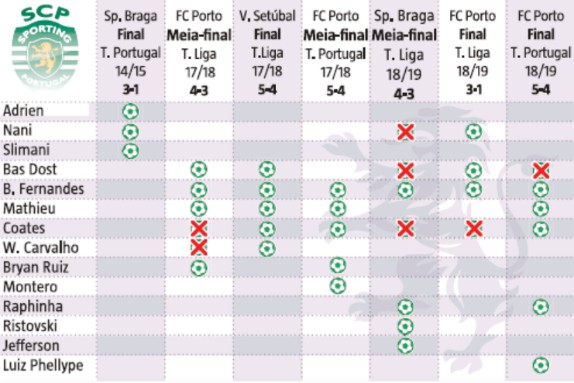 Bruno Fernandes Excellent Penalty Taker Statistics