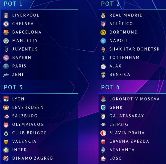 Champions League Group Stage 4 Pots 2019-2020