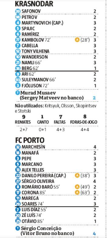 Krasnodar 0-1 Porto Player Ratings
