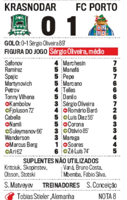 Krasnodar vs Porto Player Ratings 2019