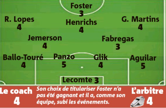 Lyle Foster Player Rating Monaco 0-3 Lyon
