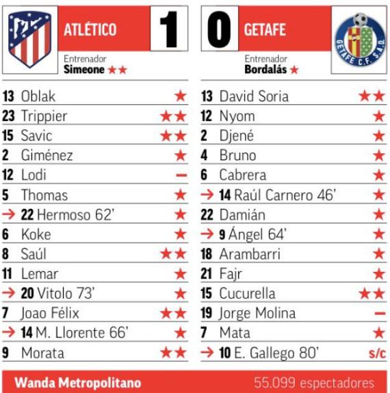 Marca Ratings Atleti-Getafe 1-0 2019