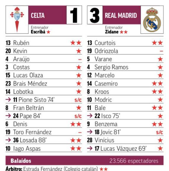 Marca Ratings Celta Vigo-Real Madrid 1-3 2019