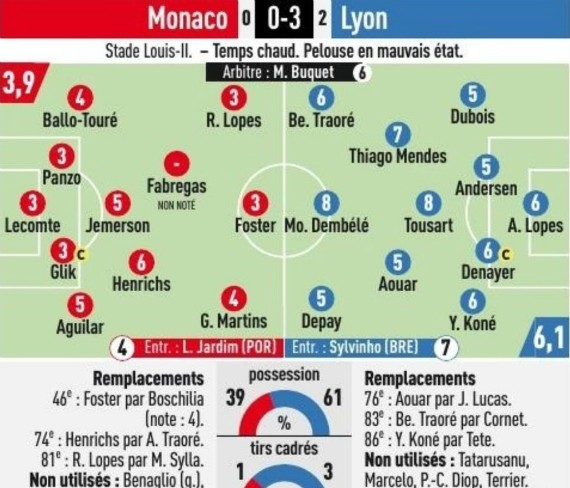 Monaco 0-3 Lyon Player Ratings 2019