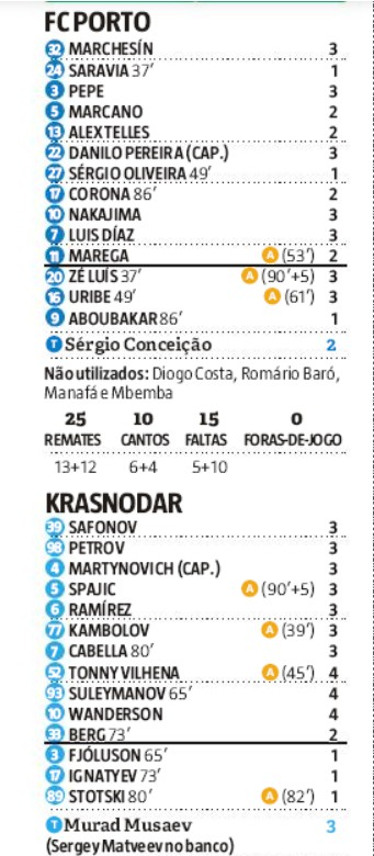 Player Ratings FCP Krasnodar 2-3 Record