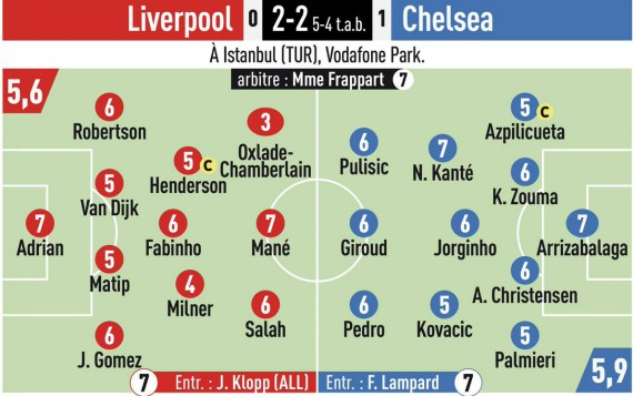 Player Ratings Liverpool 2-2 Chelsea Super Cup L'Equipe