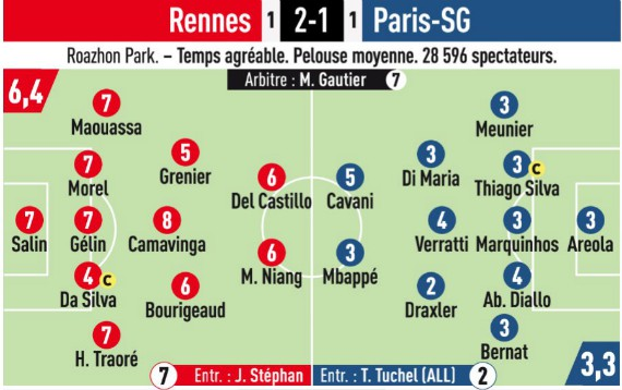 Rennes 2-1 PSG Ratings L'Equipe
