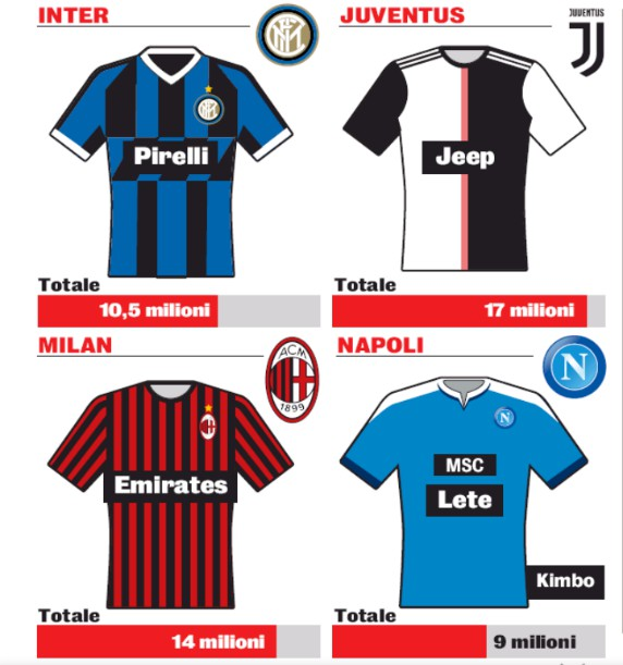 Shirt Sponsorship Deals Serie A 2019-20