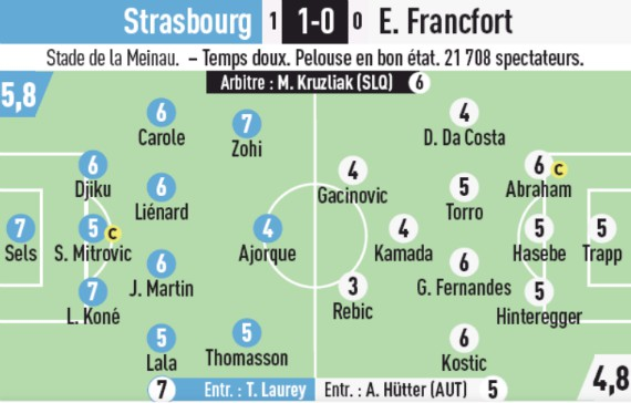 Strasbourg-Eintracht Frankfurt Player Ratings 2019