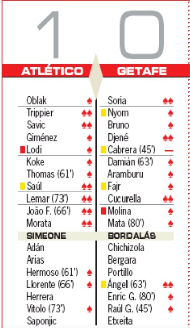 atletico 1-0 getafe player ratings 2019 as