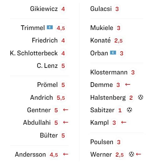 berlin-leipzig player ratings 2019 kicker