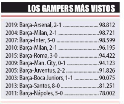 biggest gamper trophy attendances Nou Camp