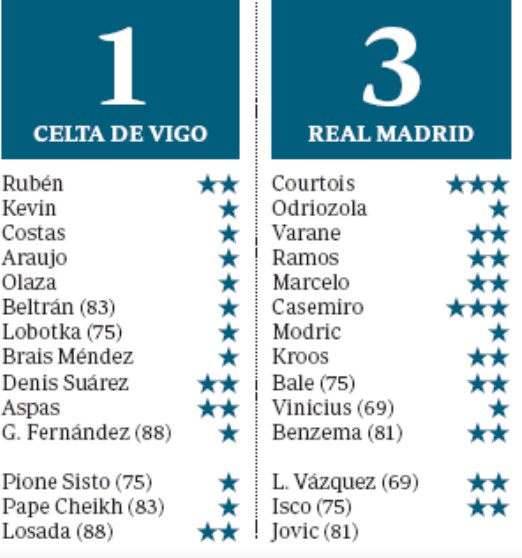 celta real madrid 1-3 player ratings abc