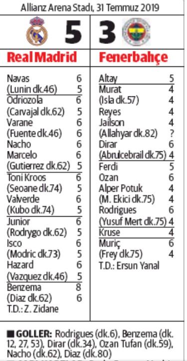 fenerbahce 3-5 real madrid turkish player ratings