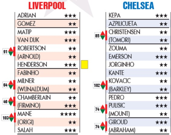 hurriyet player ratings chelsea 2-2 liverpool super cup