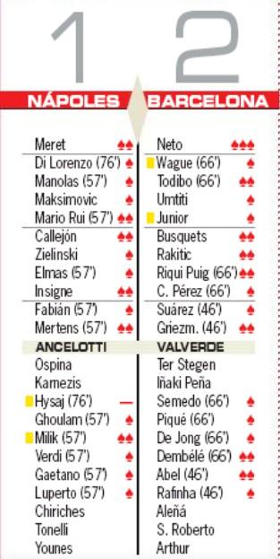 napoli vs barcelona 2019 player ratings