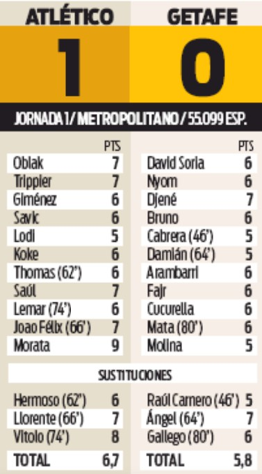player ratings atletico Madrid vs Getafe 1-0 Sport